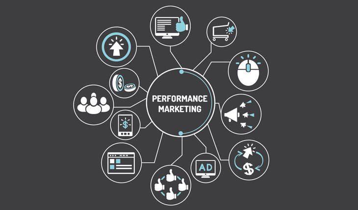 What Is Performance Marketing & How To Make It Work For You