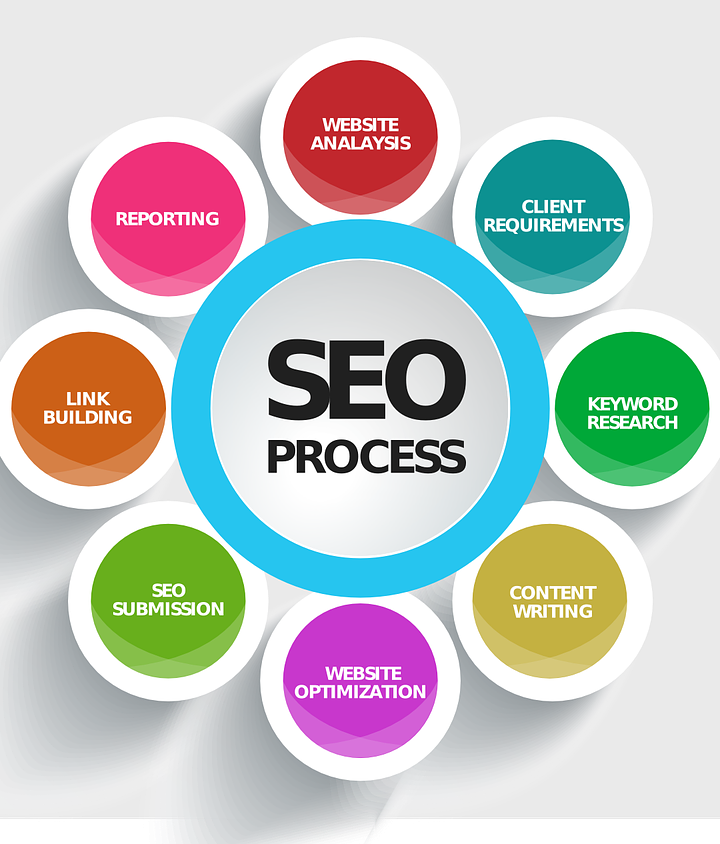 3 Reasons Your SEO Campaign Needs a Keyword Strategy